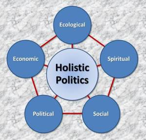 A holistic ,regenerative politics for our time will be mutually-reinforcing across these five elements.