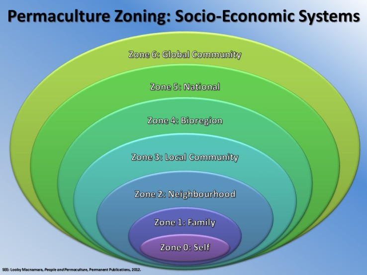 Socio-Economic Permaculture zone, an example of the holon principle