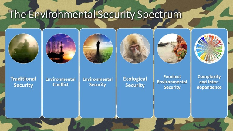 The environmental security spectrum.