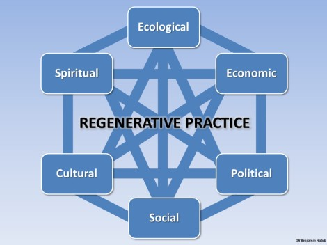 Elements of regenerative practice. Ideally a holistic regenerative politics should be mutually-reinforcing across all of these elements.