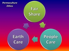 Permaculture ethics.