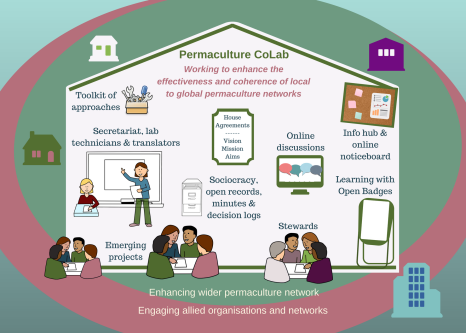 Overview of the Permaculture CoLab.