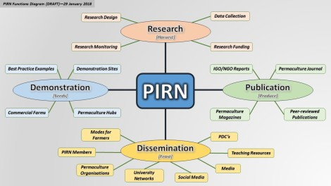 PIRN Functions Diagram (DRAFT)_29 Jan 2018